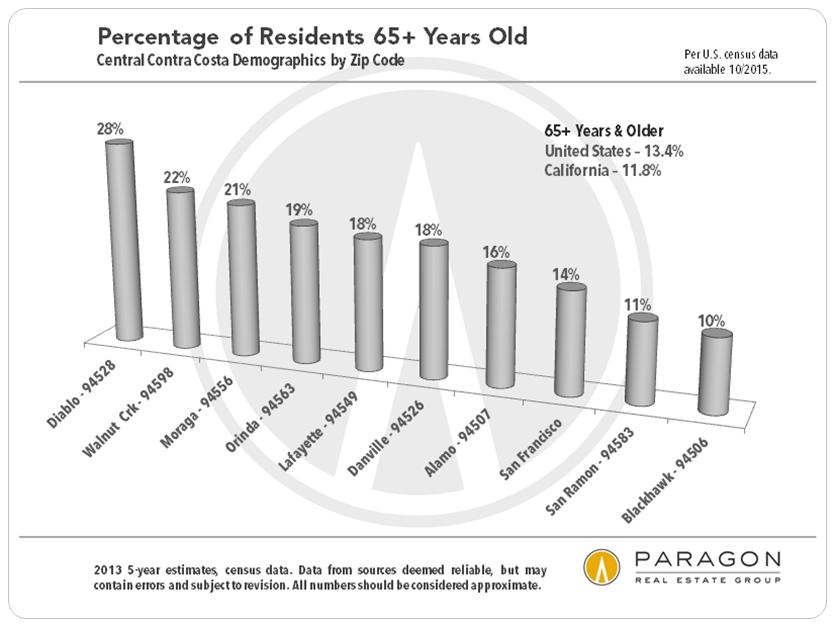Age Demographics3