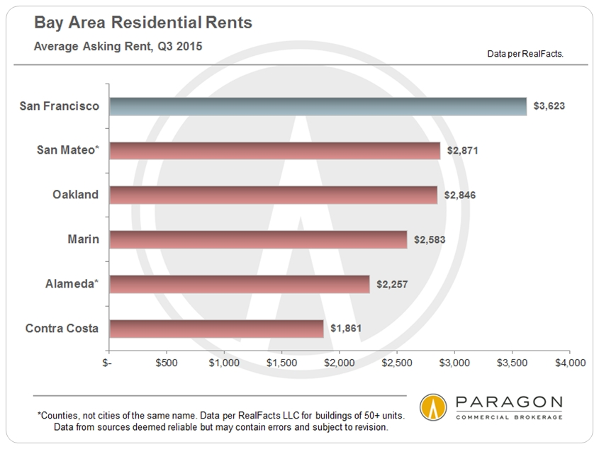 Bay-Area_Asking-Rents