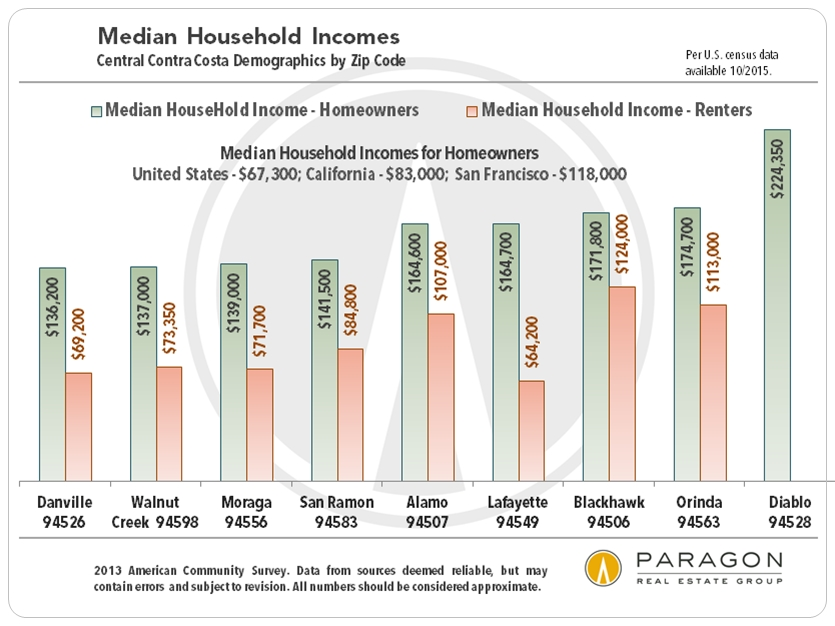 Central-CC_Demographics-Median-HH-Income