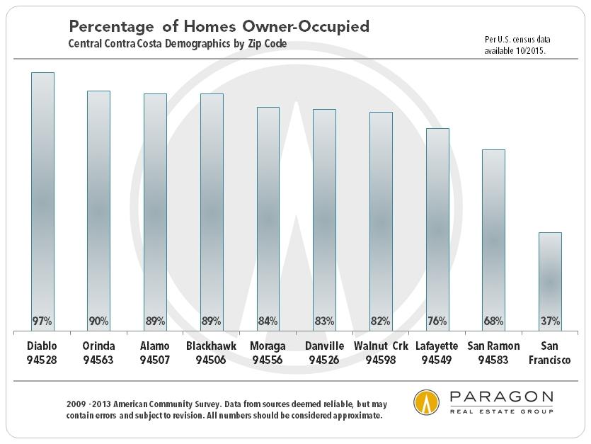 Central-CC_Demographics-Ownership-Percentage