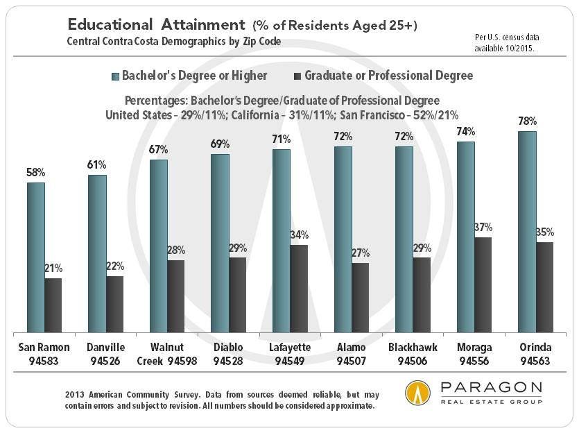 Demographics-Education