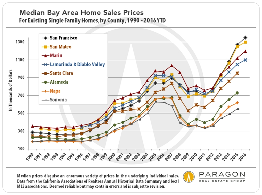 Lamorinda Diablo Valley Market Remains Strong Even As San