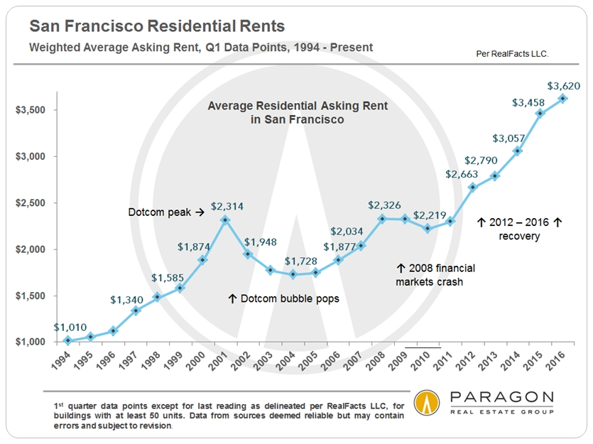 Significant Changes in San Francisco & Bay Area Employment