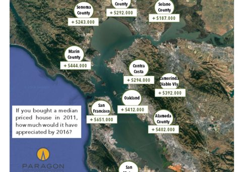 Bay Area Real Estate & Demographics