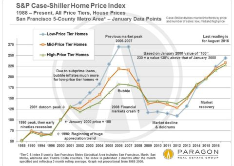 Updated S&P Case-Shiller Home Price Index for San Francisco Metro Area