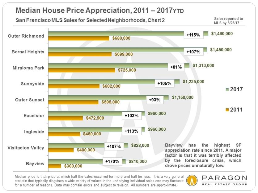 SF Neighborhood Home Price Appreciation