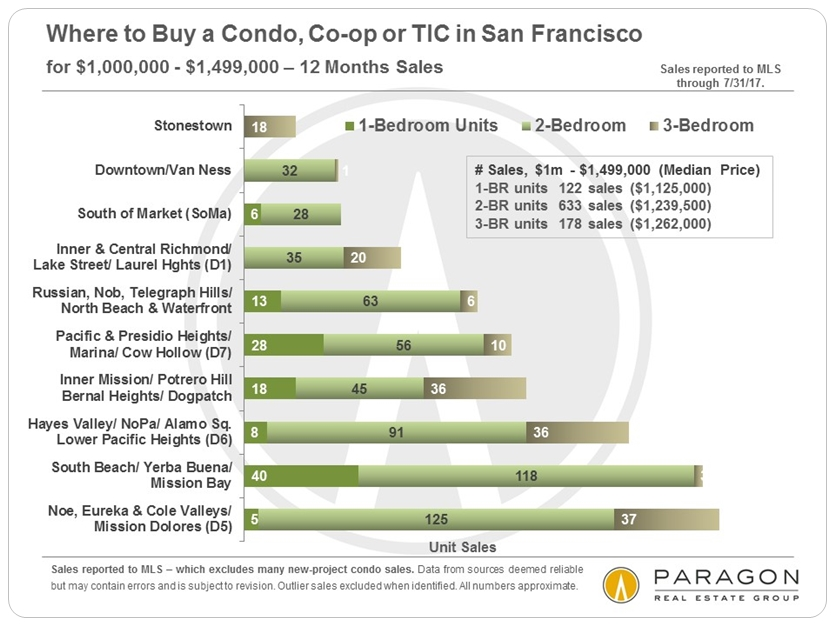 San Francisco Condo Prices by Neighborhood