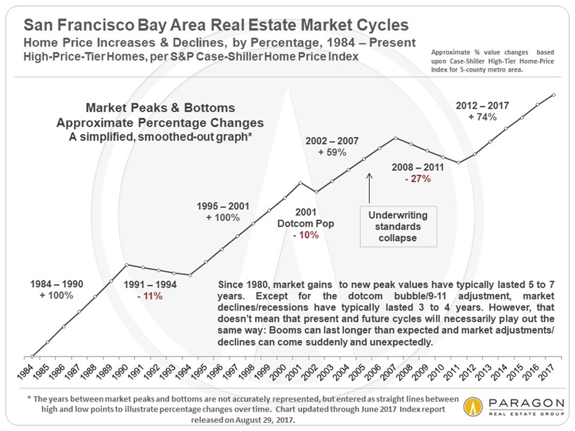 The economic context behind housing market trends carolyn gwynn there are so many churning interactive economic political and ecological factors in the mix nowadays running from local events in the bay area to ccuart Images