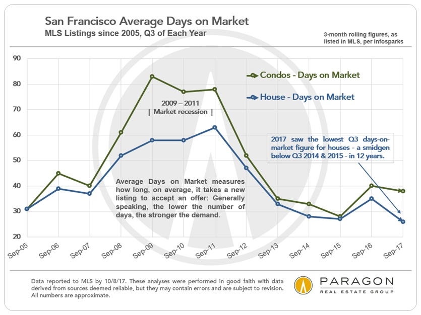 San Francisco Q3 Days on Market