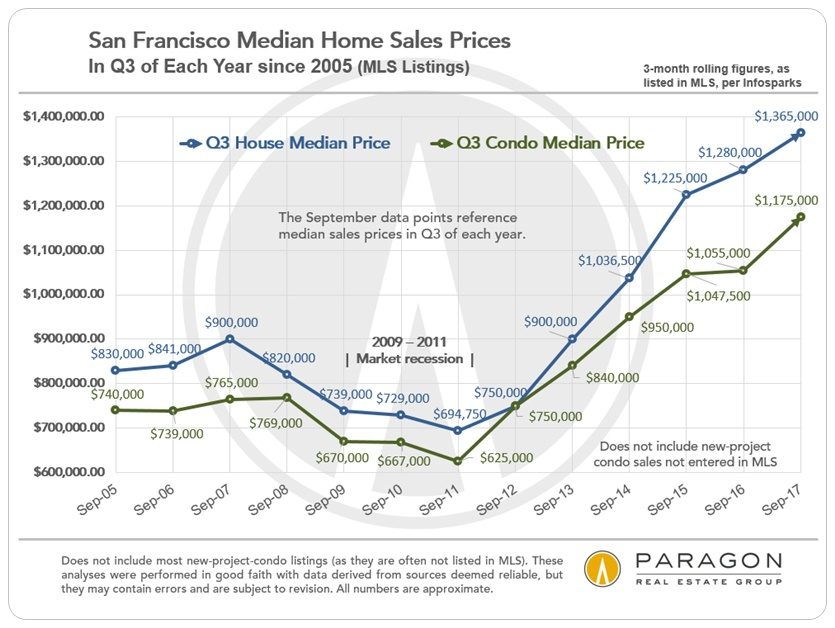 San Francisco Q3 Median Home Price Trends