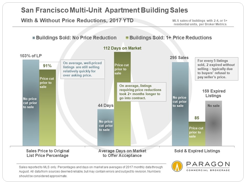 10-17_Invest_SP-OP_DOM_by_Price_Reduction_All-Multi-Units.jpg